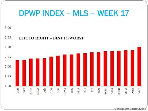 DPWP INDEX MLS WEEK 17